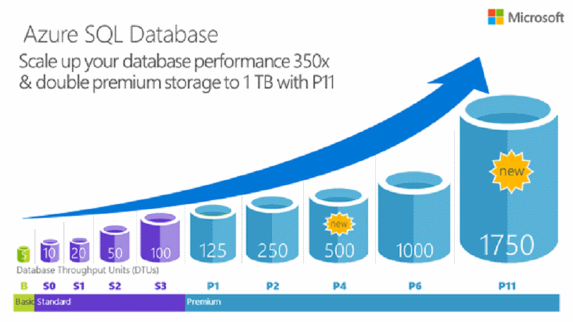 Azure SQL Performance